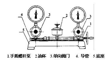 基本结构与工作原理 校验器系由手摇泵油杯和两个控制阀门组成,彼此用