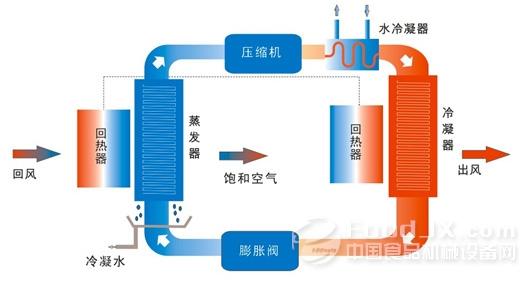 干燥设备最常应用的领域是制药和食品,这两个领域对干燥设备的要求相对较高,对所用干燥设备的材质、结构及加工质量都有具体要求,对干燥设备及干燥系统也有严格的卫生指标要求,因此,需要不断通过技术革新,满足应用领域不断提升的需求,这也是我国干燥设备行业突破发展必须走的道路。但是现阶段,我国干燥设备生产企业的创新能力普遍较低,能够推出自主知识产权的新技术、新产品的企业少的可怜,导致干燥技术发展缓慢。根本原因是技术创新水平不够,行业企业应该在技术方向上,加强自动化、制造工艺以及材料材质外观设计等方面的研究。
