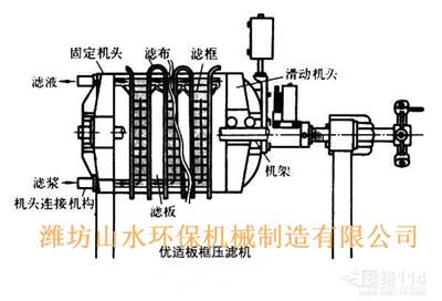 上海板框式压滤机内部结构示意图