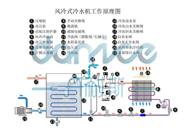 dnc-15ad  名义制冷量 kcal/h 50hz/60hz 1419 2451 4833 7181 9288 1